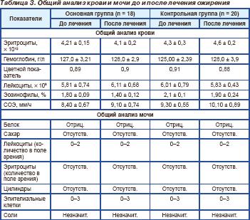 уровень глюкозы холестерина
